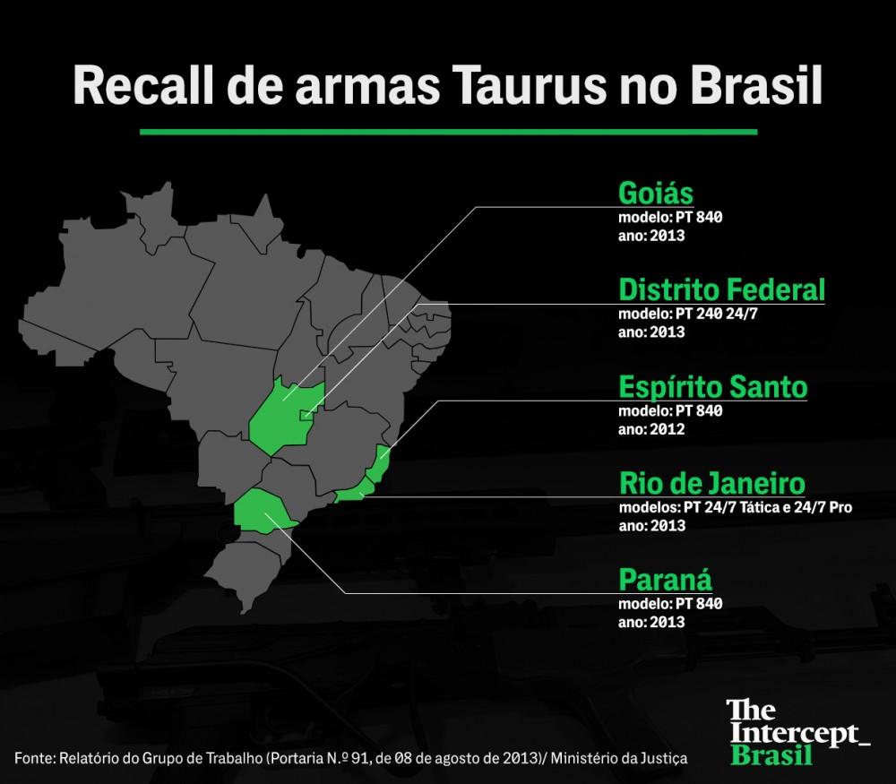 Recall de armas Taurus no Brasil